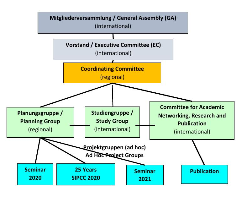Organogram of SIPCC